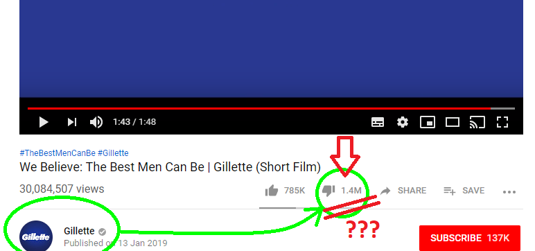 Gillette gets 1.4 million dislikes on a single video!